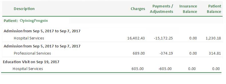 inpatient_visit_charges